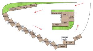Schéma de localisation